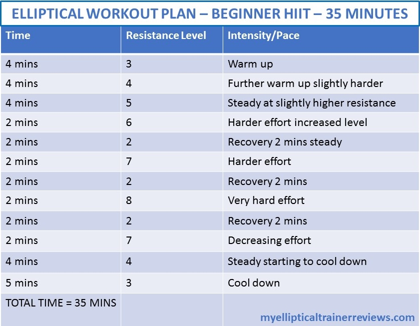 Beginners HIIT Elliptical Workout Plan