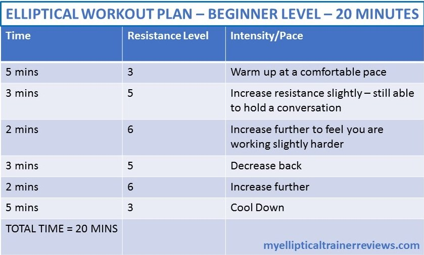 elliptical workout plan